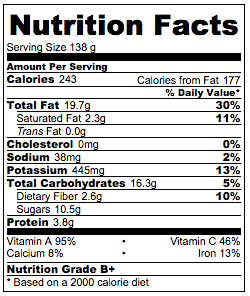 Spinach salad nutrition facts