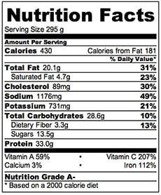 Black Pepper Steak nutrition facts | Omnivore's Cookbook