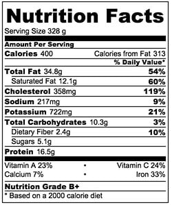 Mushroom Omelet Nutrition Facts | omnivorescookbook.com