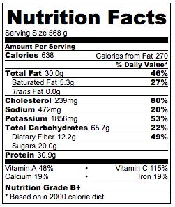 Shrimp Salad Bowl with Mango Salsa Nutrition Facts
