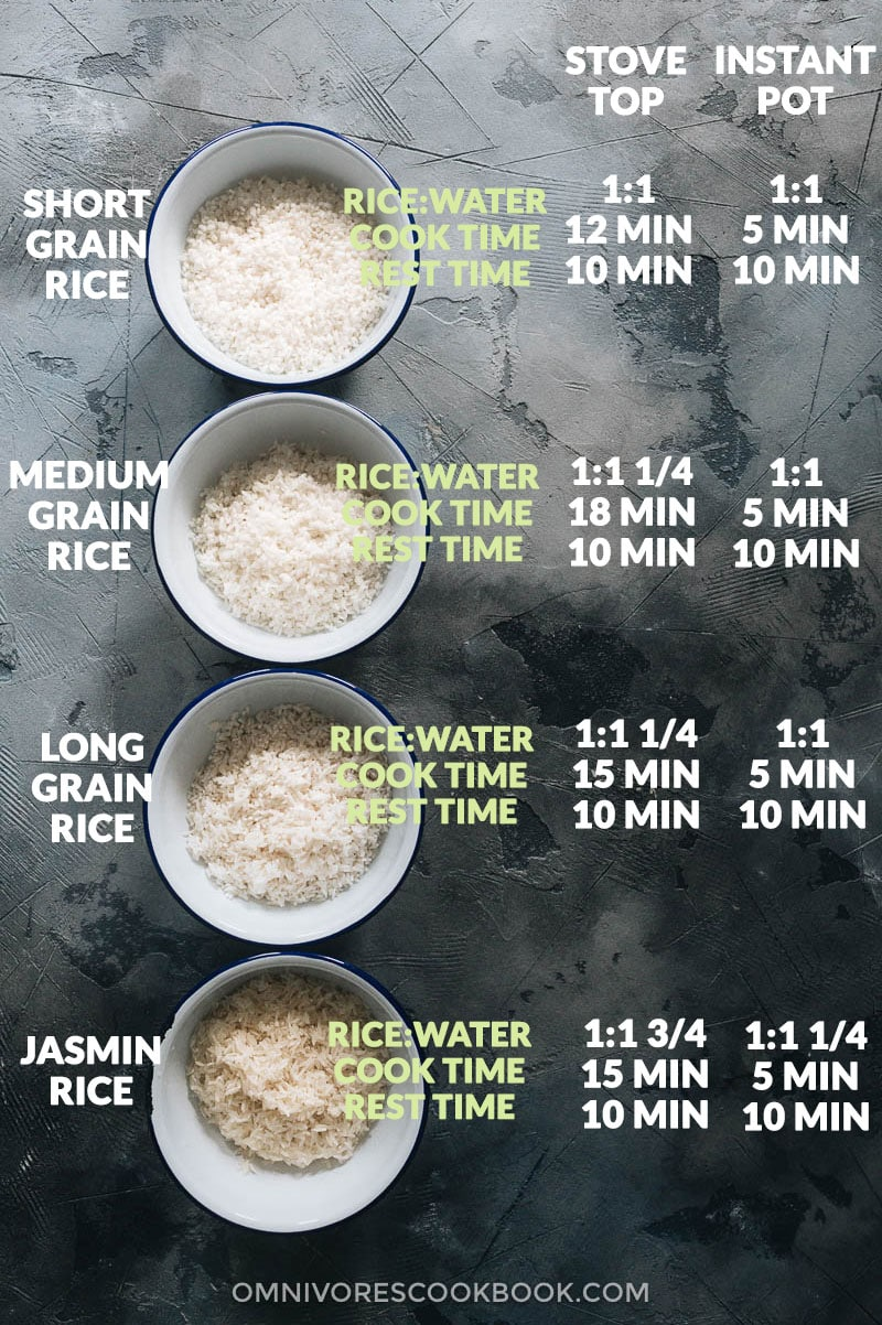 How to cook rice, water ratio, and cooking time